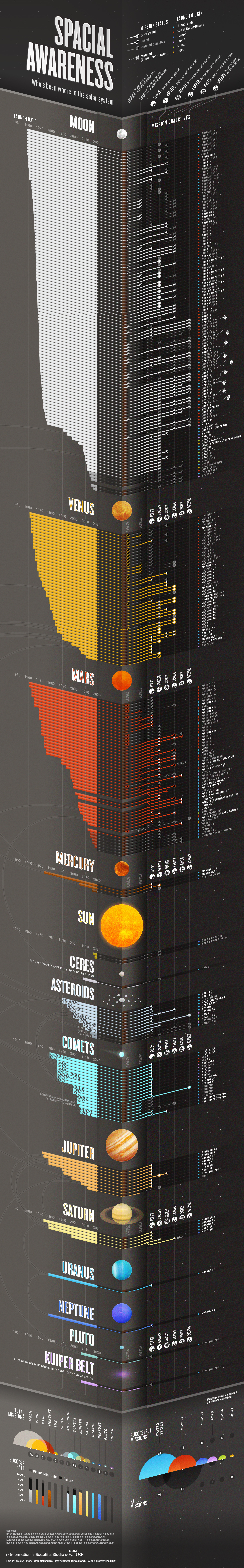 Who's Been Where in the Solar System? (Infograph) - About Islam